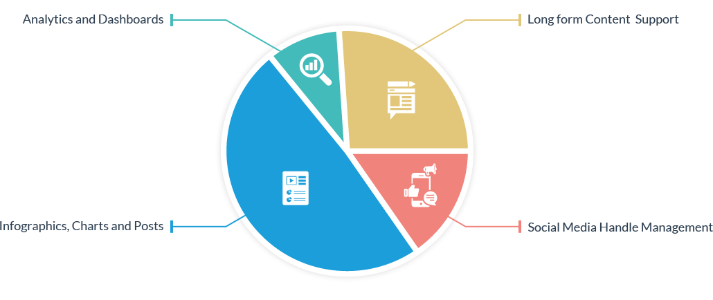 Pie-chart of Hurix services including Analytics, infographics, Social media & more.