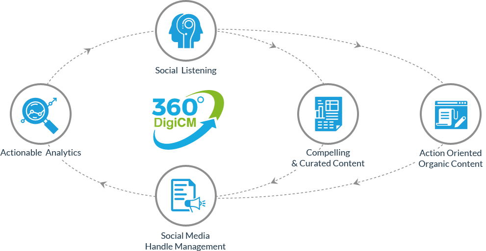 An infographic explaining the different processes of 360 degree DiGi C M.