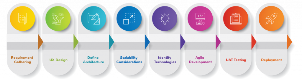 Hurix technology services -Scalable Cloud Applications process