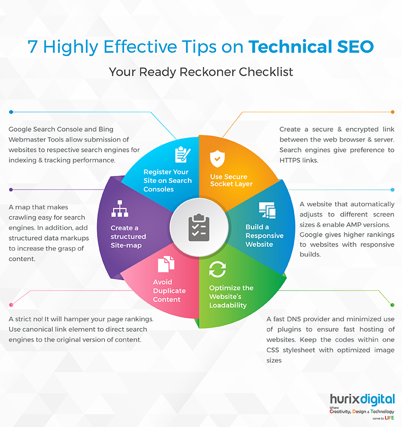 Infographic - 7 Highly Effective Tips on Technical SEO