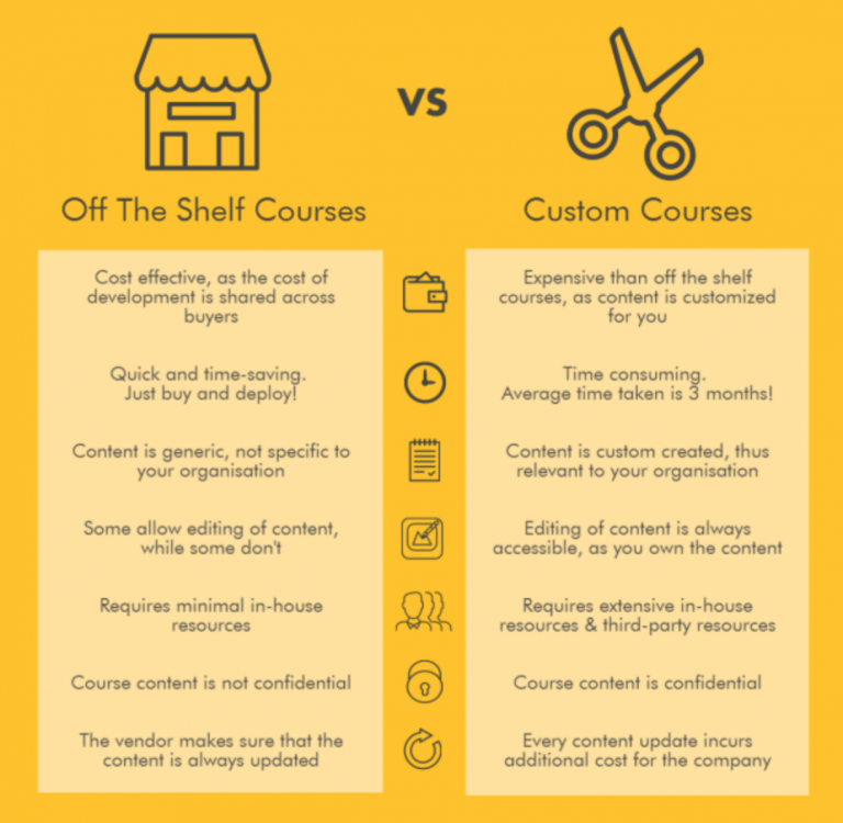 Best Elearning Courses for You: Custom Content development vs Off-the-shelf Courses