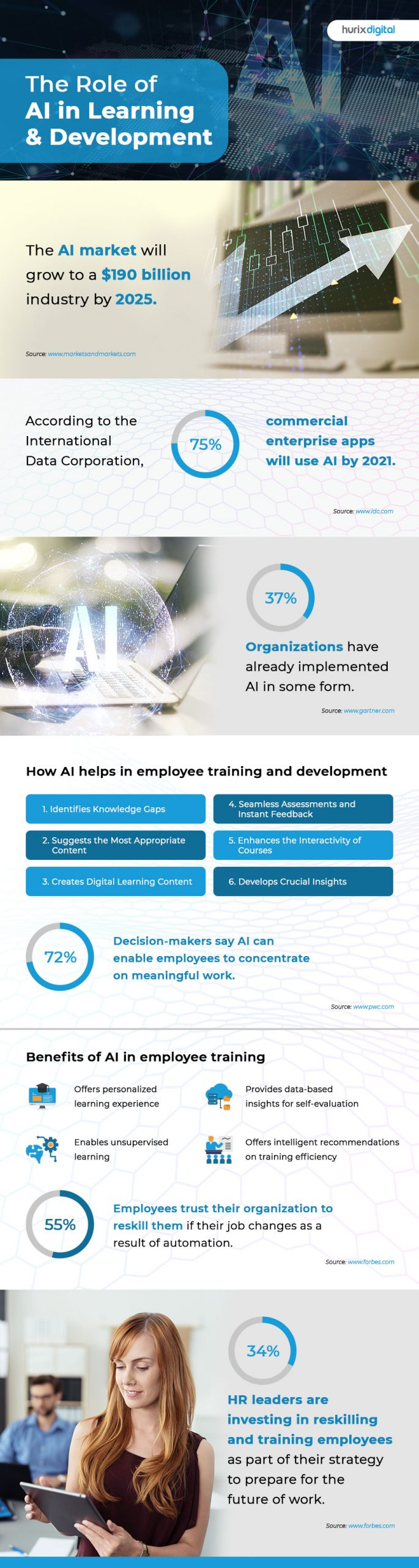 AI in L&D Infographic